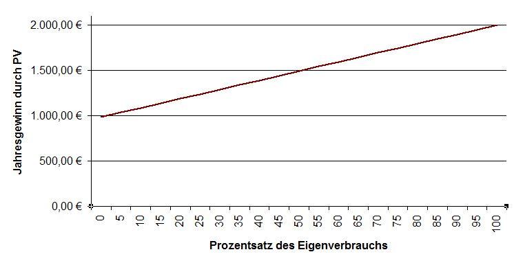 PV-Eigenverbrauch